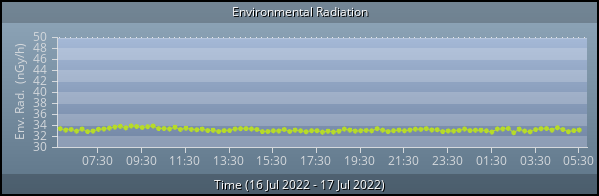 Environmental Radiation graph