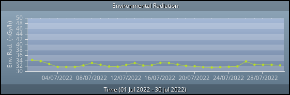 Environmental Radiation graph (month)