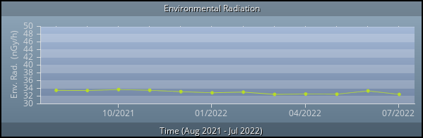 Environmental Radiation graph (year)