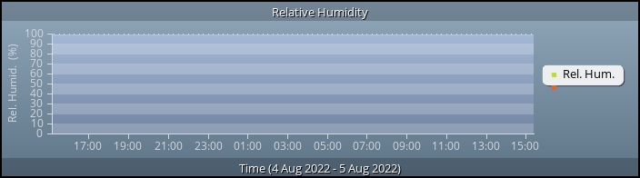 Relative Humidity graph